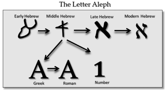 """Figure 3: Evolution of the letter """"aleph"""" in Hebrew. (photo source:  http://www.ancient-hebrew.org/alphabet_evolution.html )"""