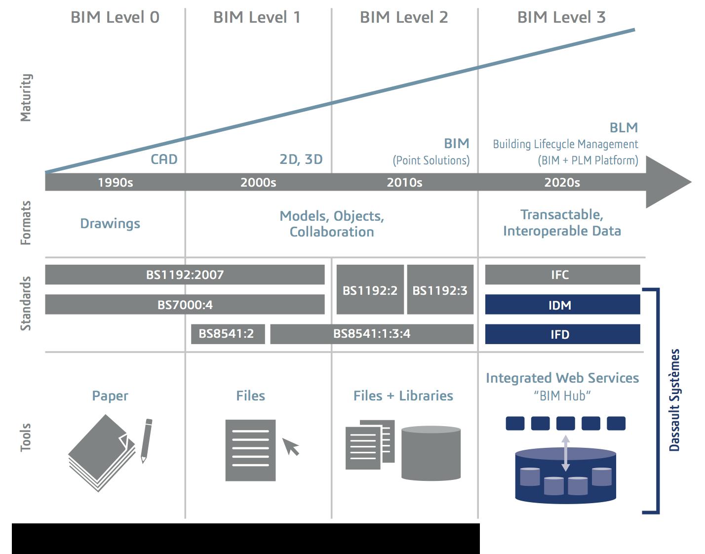 The BIM maturity model by Mark Bew and Mervyn Richards