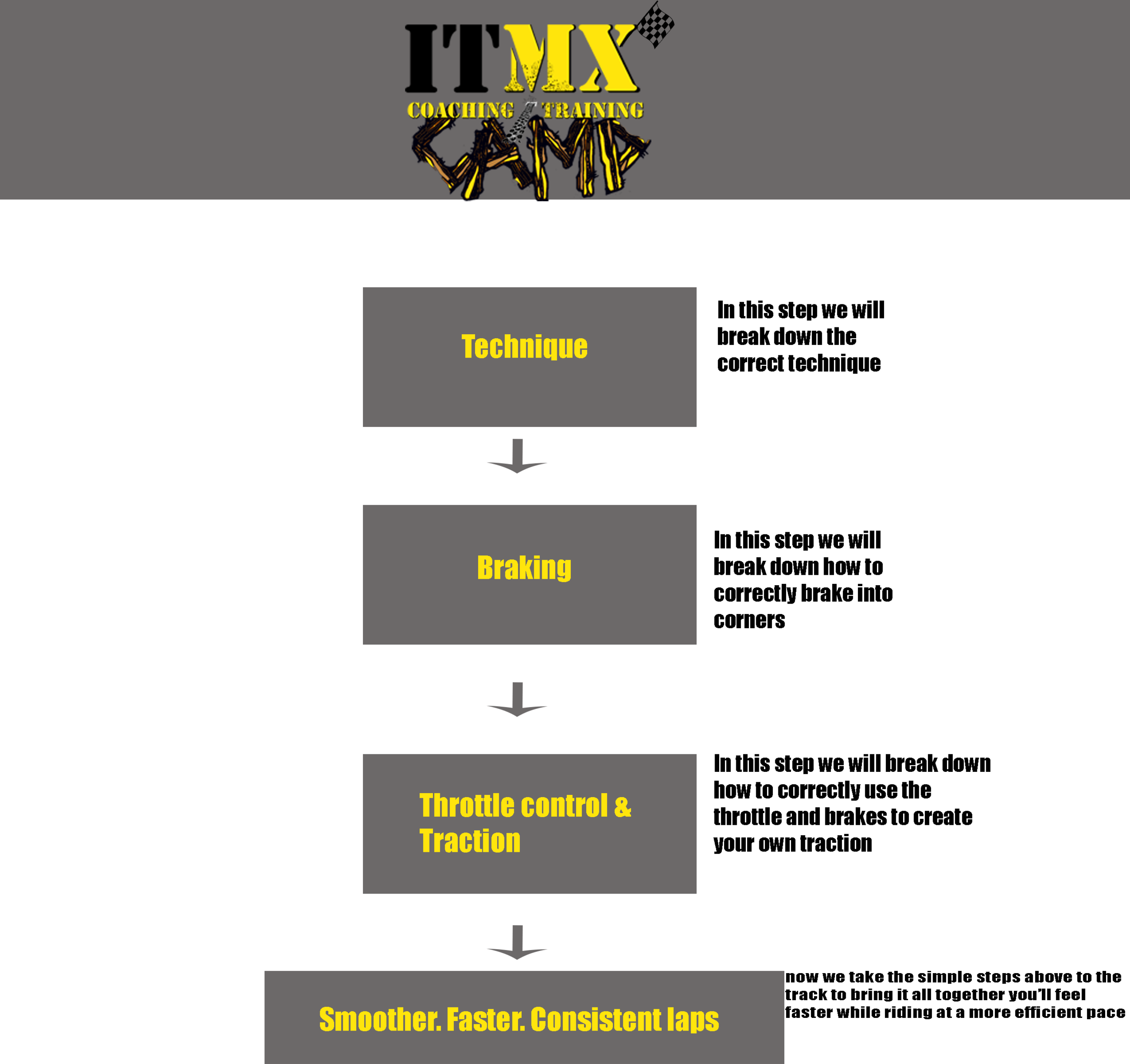 ITMX 3-step training process