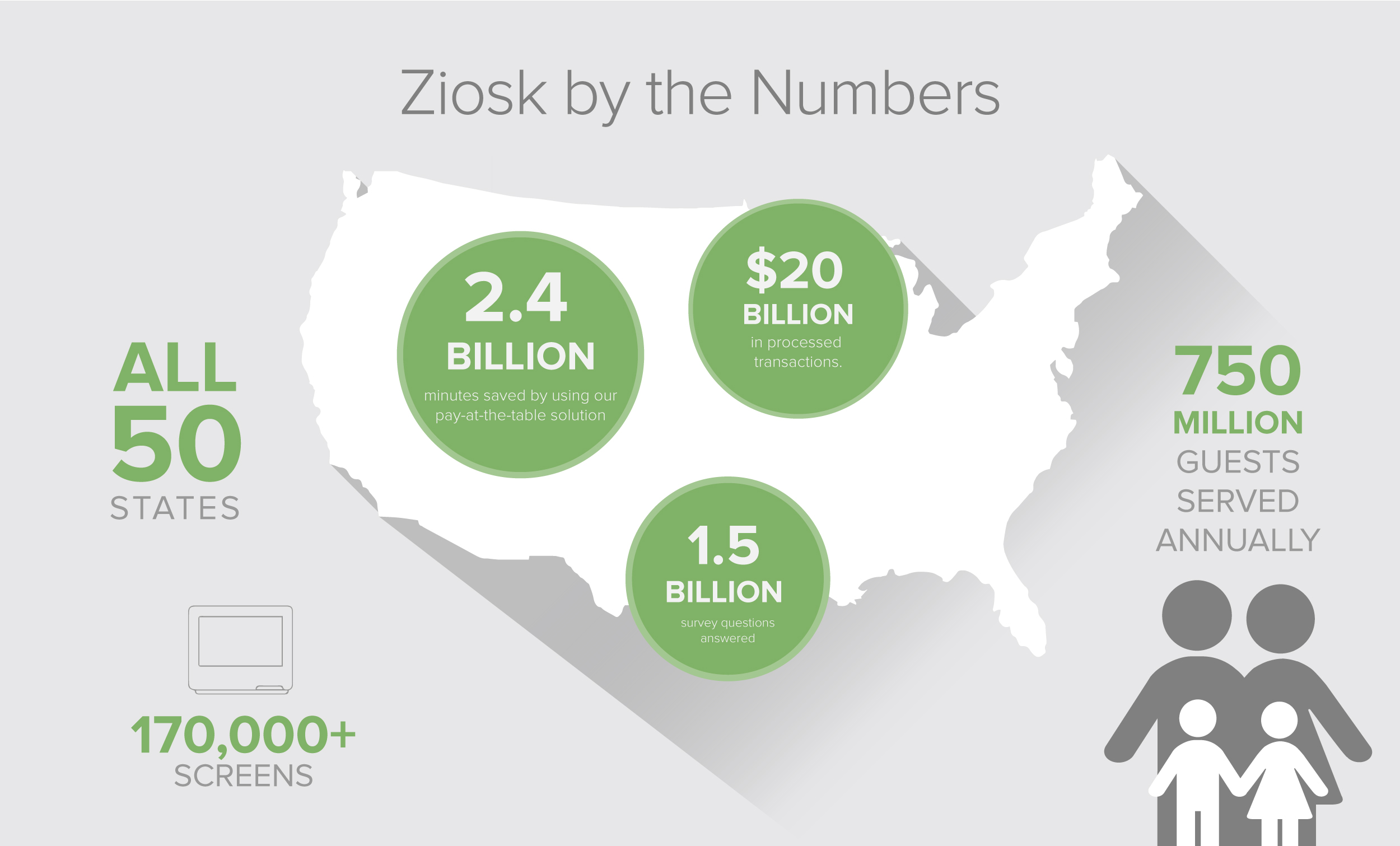 Ziosk by the Numbers - 70,000+ screens - 750 Million Guests Served Annually - 2.4 Billion minutes saved by using our pay-at-the-table solution - $20 Billion processed in transactions - 1.5 Billion survey questionsanswered