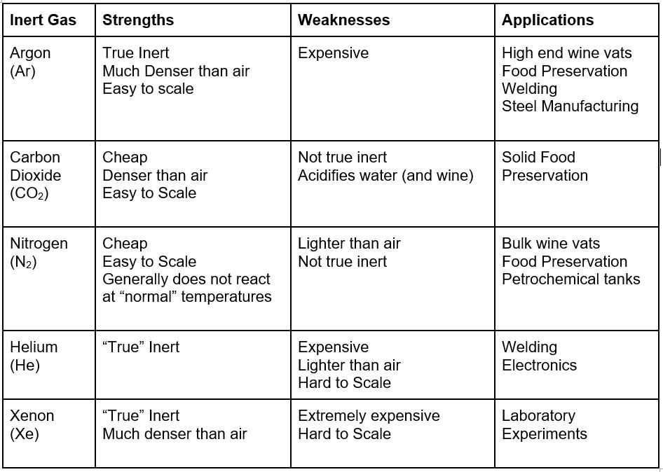 Table of Inert Gases.JPG