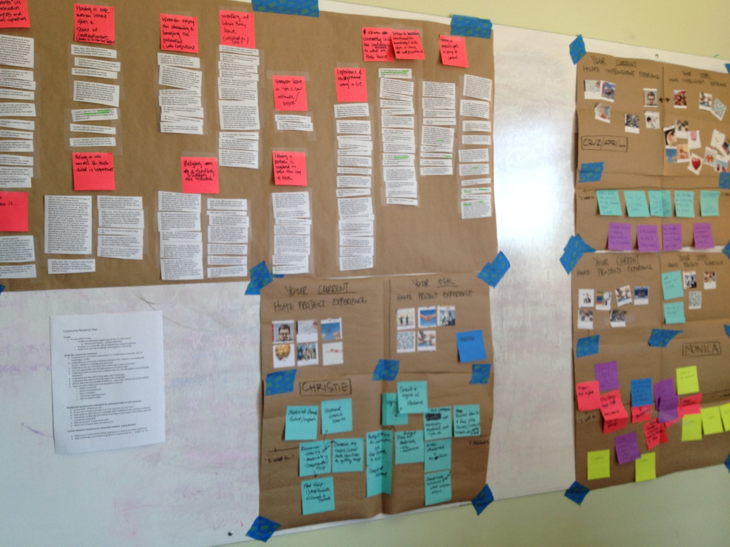 Affinity mapping process