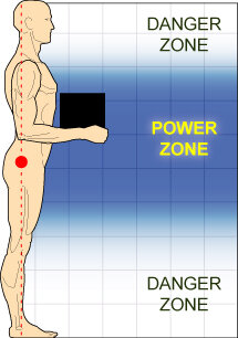 Image source:  Occupational Safety and Health Administration. The Lifting Power Zone.  Supplemental Information: Ergonomic Principles Index.   https://www.osha.gov/SLTC/etools/electricalcontractors/supplemental/principles.html
