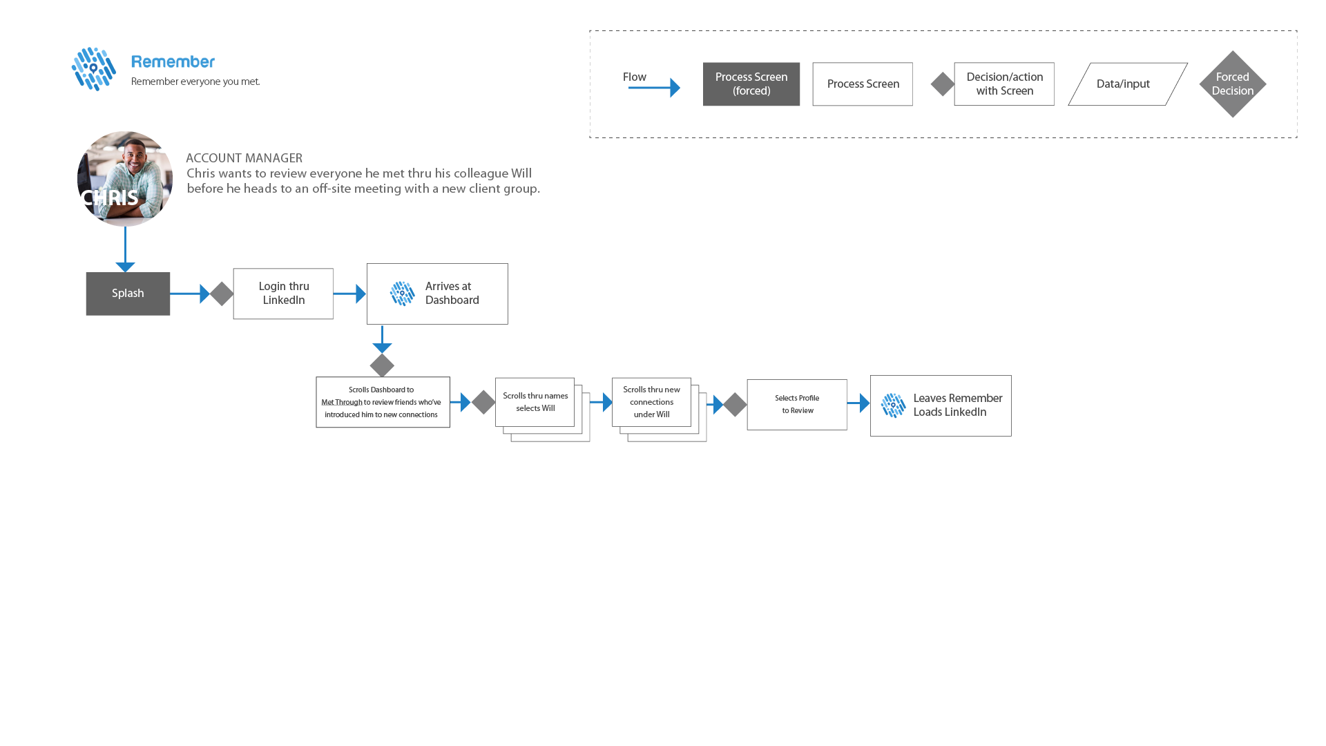 user-flow_User-flow-1 copy 3.png
