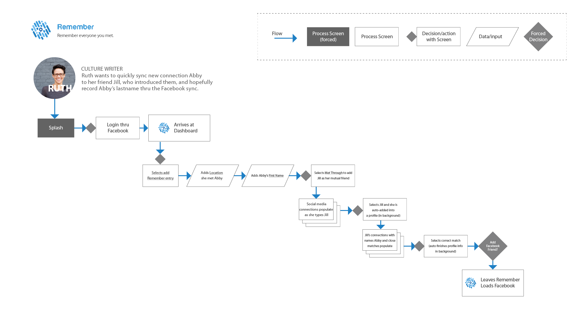 user-flow_User-flow-1 copy.png