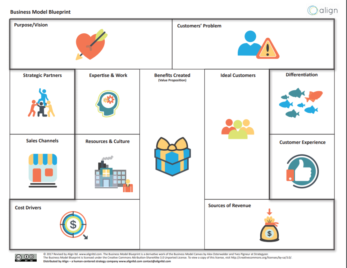 Business Model Blueprint - Capture the 12 main business drivers on one page. Look for gaps and opportunities.