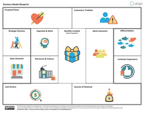 Align's Business Model Blueprint is an editable template to capture key business drivers.