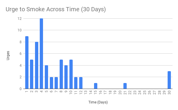 Urge to Smoke Across Time (30 Days).png