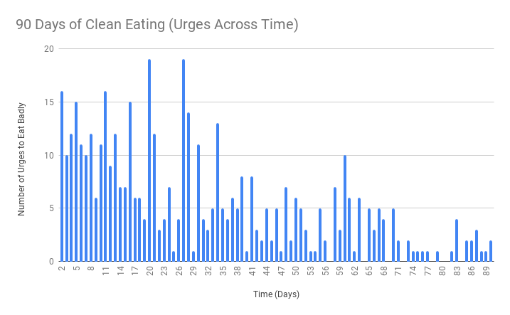90 Days of Clean Eating (Urges Across Time).png