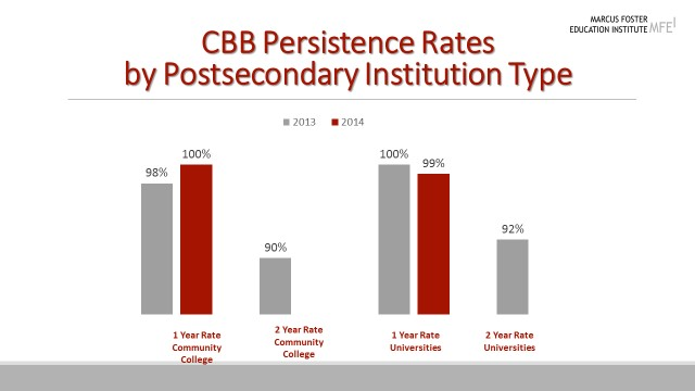 Thus far, the Brotherhood scholarship awardees persist in college overall at a rate of 98%. More impressively, at four-year institutions, they have a 100% persistence rate.  Year-to-year persistence rates are defined by the National Student Clearinghouse as the percentage of students who return to college at any institution the following academic year.