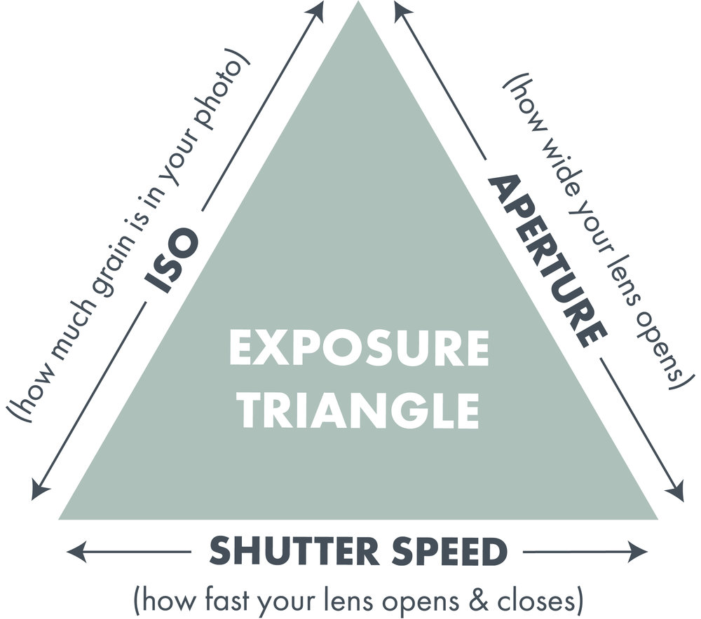 illustration of the Exposure Triangle.jpg