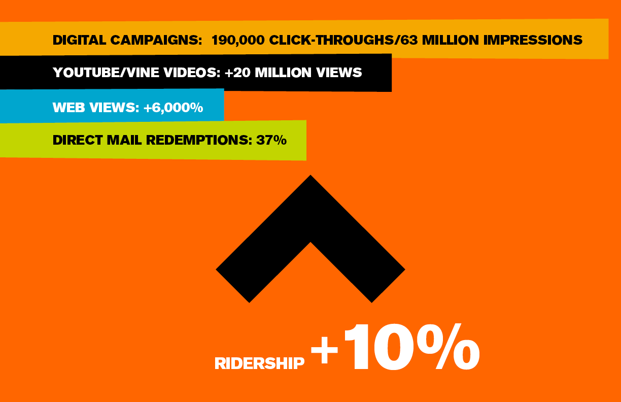 The Results  There have been marked increases in ridership, revenue and engagement for the Orange County and 91 Lines, the lines that run along the I-5 freeway. After the inception of the I-5 campaign, ridership increased 9.5% on those lines in the first year and has seen continued strong growth.  The CHILLAX campaign's use of social media, including Vines and YouTube videos attracted more than 20 million views and commensurate engagement within a two-week period.  Digital campaigns have generated over 63 million impressions driving over 190,000 clicks for a 0.30% click-through rate, response rates that greatly exceed industry standards and client expectations. An integrated plan with multiple display publisher touch points maintained consistent CTRs throughout 2016.  Traffic on the I-5 Microsite during the first four months after the inception of the campaign accounted for half the total traffic on the site over the last 20 months including page views (45%), unique page views (46%), entrances (50%), new visitors (48%) and returning visitors (56%).  All direct-to-home events, including door hangers and postcards, produced response rates well above industry standards. Redemption rates from postcard drops reached 37.1%. Metrolink was able to retain 1 of 5 trial riders. Of those, Six percent of respondents have become new repeat Metrolink riders with 3.6% now riding several times a week and 2.2% riding 1-4 times per month.  There has been high advertising recall by trial riders. Of those who tried the train, 60% recalled seeing the billboards and 13% recalled seeing the door hangers. None of the respondents had previously taken Metrolink.  As the campaign extends through the years, good results continue. Ridership increased 7% in 2017 from 2016. Web traffic in July 2017 increased over the prior month by 13% in both page views and unique page views. Since the introduction of the 2017 campaign, the microsite continues to generate nearly twice as much traffic than when a 