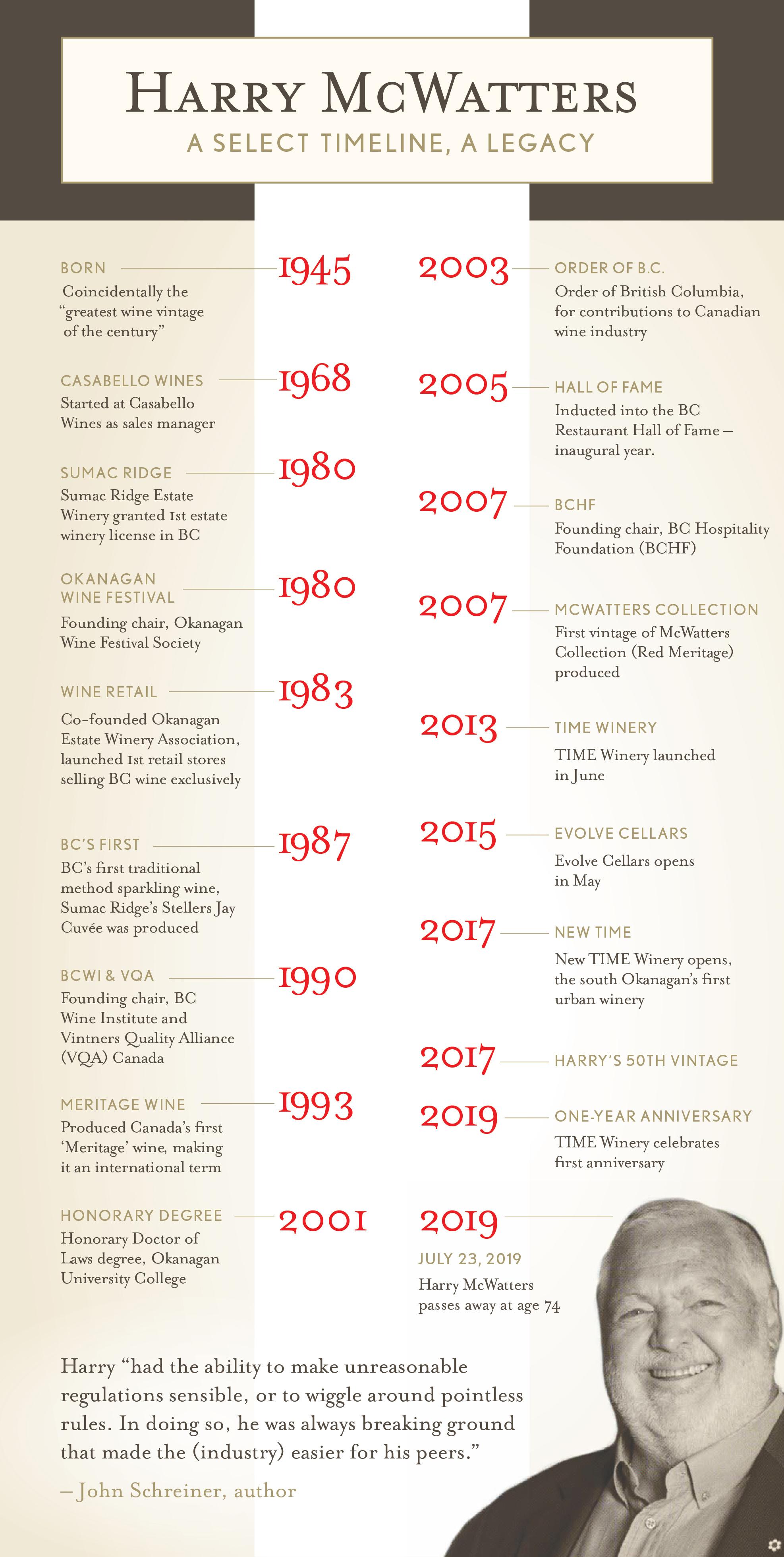 Harry-McWatters-Timeline-July2019.jpg