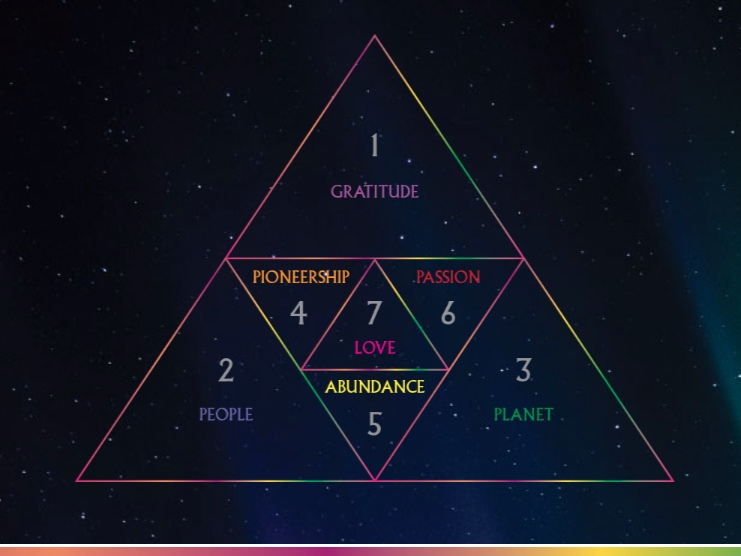 Summerhill Pyramid Winery's seven guiding principles: Gratitude, People, Planet, Pioneership,  Abundance, Passion and Love