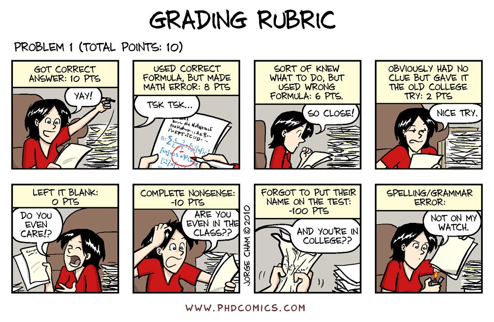 Rubrics are also used to ensure all students are scored fairly by helping us avoid biases and arbitrarily taking off points.