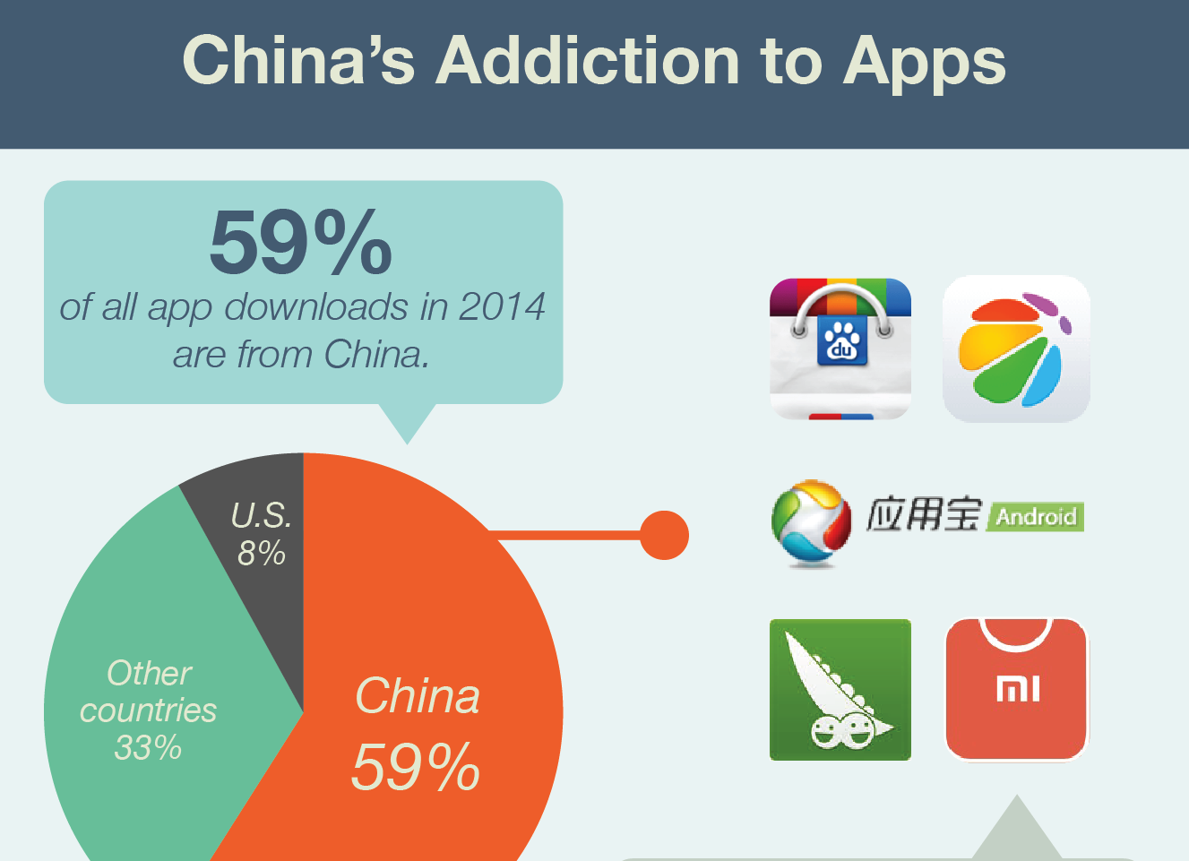China's App Addicts   Today's Chinese urbanite does everything on their phones. Get an overview of the size of the opportunity and much more