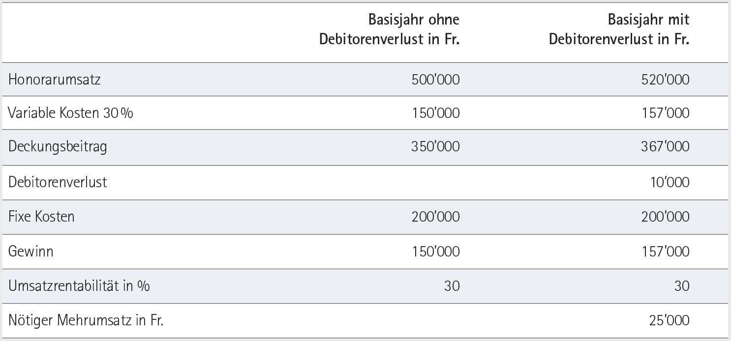 Notwendiger Umsatz zum Ausgleich von Debitorenverlusten - Sicht Deckungsbeitrags-Rechnung