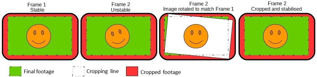 How does electronic image stabilisation work?