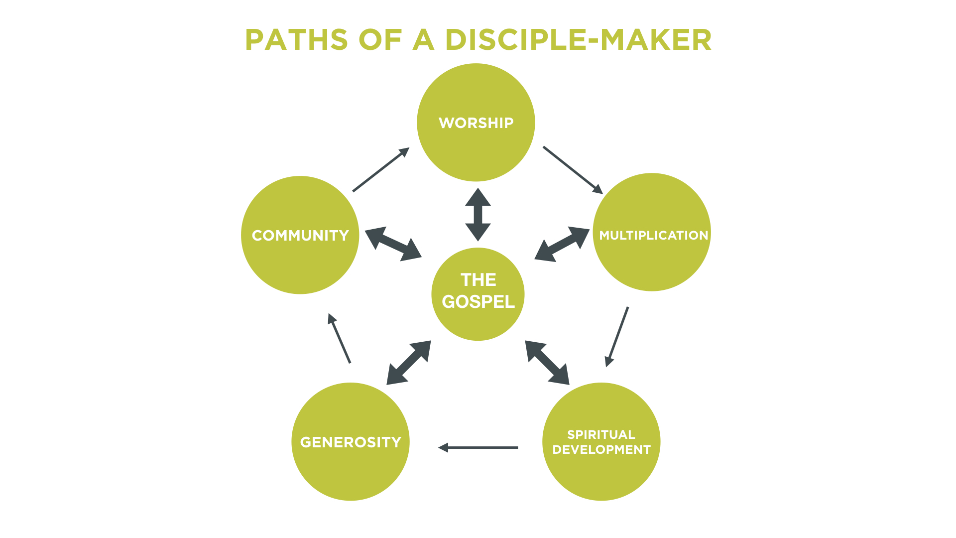 Paths of A Disciplemaker.001.jpeg