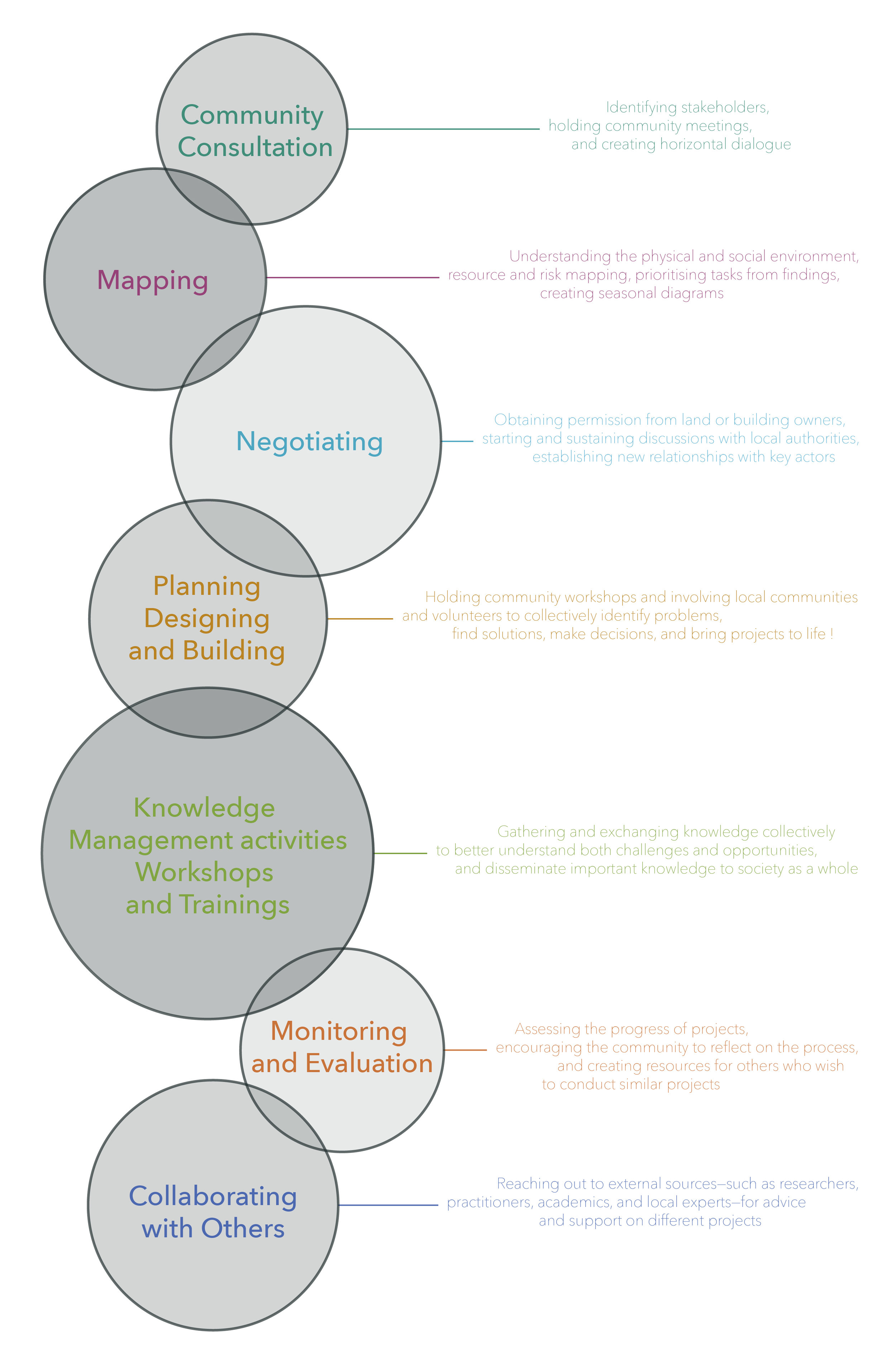 Openspace's approach: community consultation, mapping, negotiating, planning, designing, building, collaborating, knowledge management and workshops