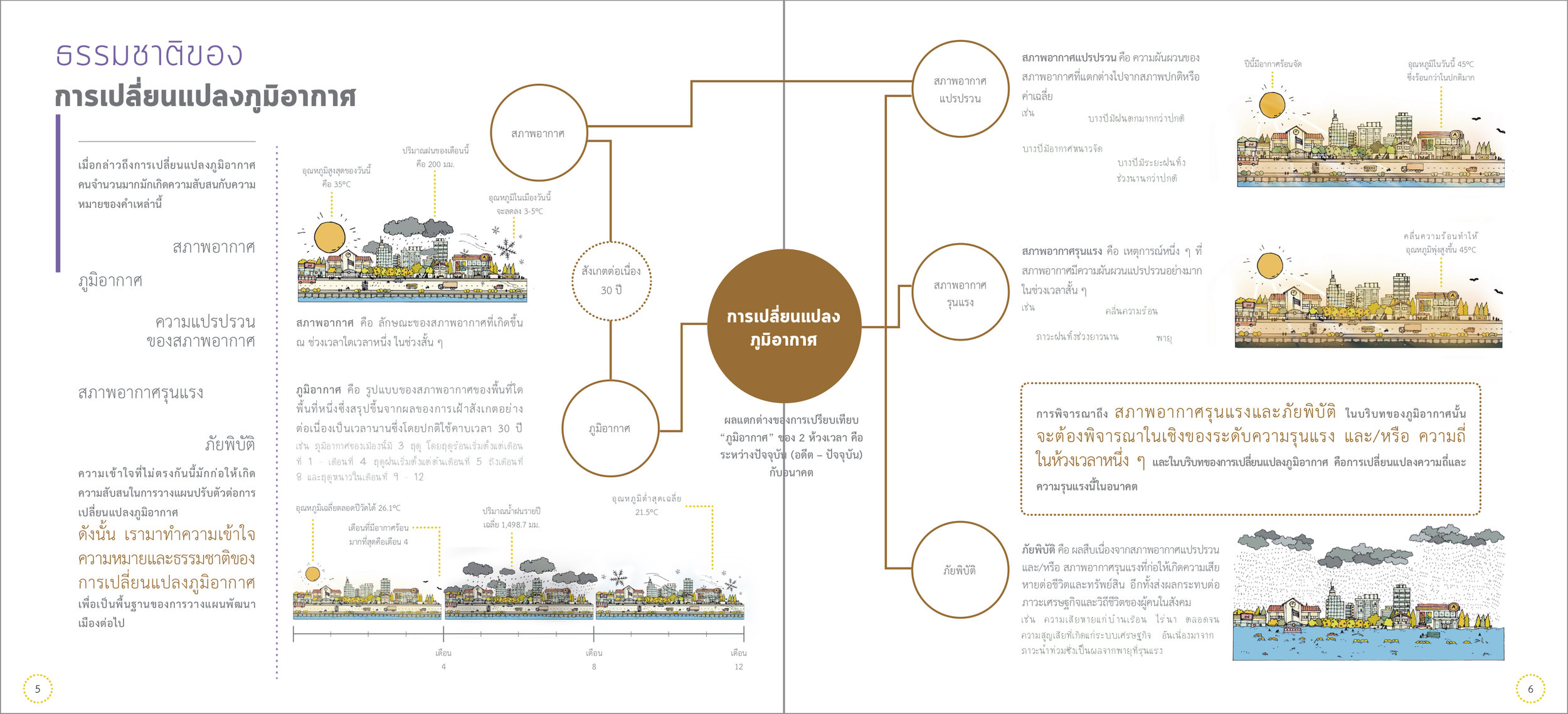 City of the Future:  Incorporating Climate Change into city and community planning strategies