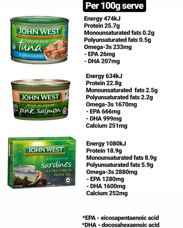 Today I'm going to be comparing a few different options of tinned fish. 🐟🐟🐟 All three options are fantastic sources of protein and energy, as well as healthy fats, and some are even high in calcium. When looking at protein levels, tuna is the clear winner, however it is quite low in mono and polyunsaturated fats, as well as omega-3s and calcium. 💪💪💪 Salmon is a great middle ground option, with a good amount of protein, calcium and healthy fats/omega-3s. 👌👌👌 When looking at healthy fats and omega-3s, sardines are definitely the top choice, however they are slightly lower in protein and  much more energy dense than the tuna or salmon. ✔✔✔ Recommendations: Aim to include a 150-200g serve of any of these options in your diet 2-3 times per week.  This will provide 250-500mg of omega-3s (from EPA and DHA) per day to prevent heart disease. ♥♥♥ @johnwestaustralianz