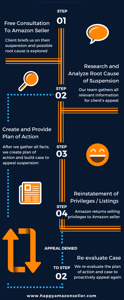The Amazon Appeal Process (1).png