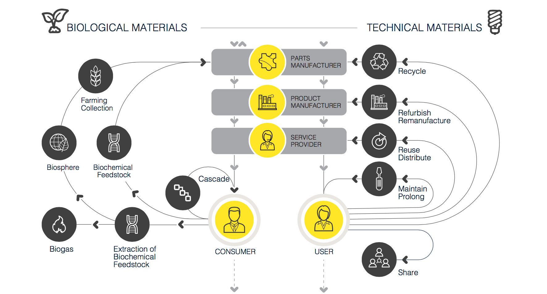 Circular economy systems diagram, adapted from the Ellen MacArthur Foundation.
