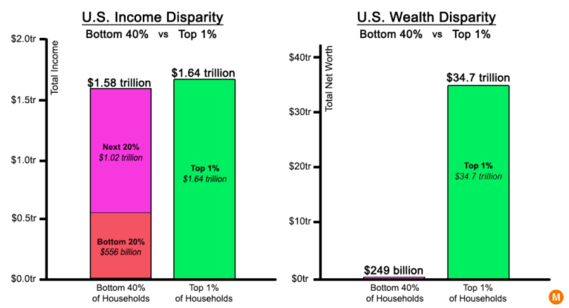 wealth inequity graph.png