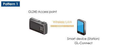 GRAPHTEC GL240 DATA LOGGER CONFIGURATION WIRELESS LAN SMART DEVICE STATION GL CONNECT