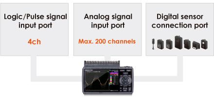 GRAPHTEC MIDI DATA LOGGER GL840 LOGIC PULSE SIGNAL INPUT PORT 4 CHANNELS ANALOG SIGNAL INPUT PORT MAXIMUM 200 CHANNELS DIGITAL SENSOR CONNECTION PORT