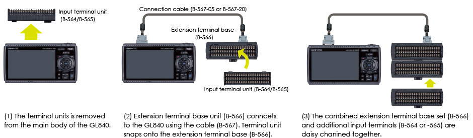 GRAPHTEC MIDI DATA LOGGER GL840 HOW A STANDARD CONFIGURATION IS EXPANDED TO MORE THAN 40 CHANNELS