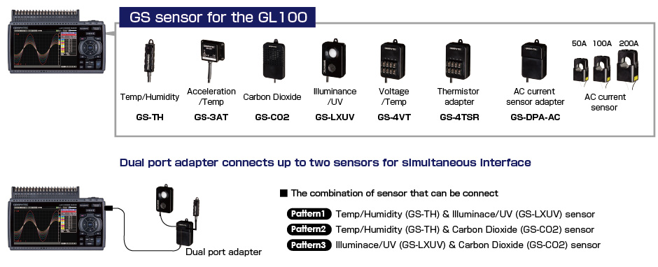 GL840 (configuration example) shown with dual port adapter (GS-DPA), CO2 sensor & illuminance/UV sensor