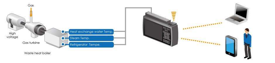 GRAPHTEC MIDI DATA LOGGER GL840 APPLICATION EXAMPLE EQUIPMENT MAINTENANCE REMOTE MONITORING