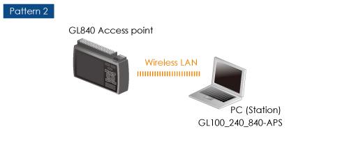 GRAPHTEC MIDI DATA LOGGER GL840 PATTERN 2 ACCESS POINT PATTERN 2 WIRELESS LAN SMART DEVICE STATION GL-CONNECT