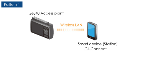GRAPHTEC MIDI DATA LOGGER GL840 AVAILABLE CONFIGURATION PATTERN 1 ACCESS POINT WIRELESS LAN SMART DEVICE STATION GL-CONNECT