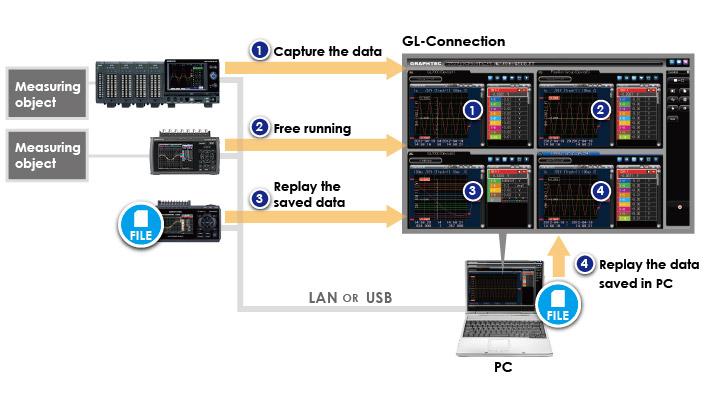 GRAPHTEC DATA LOGFER PLATFORM GL7000 GL CONNECTION PC FILE