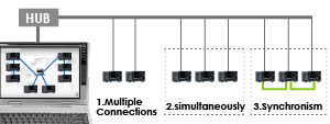GRAPHTEC DATA LOGFER PLATFORM GL7000 MIXED CONNECTION