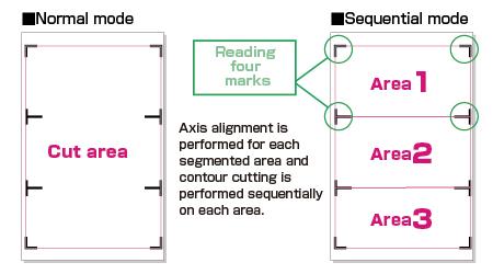 Graphtec Automatic Registration Mark Segment Area Compensation Sequential Mode
