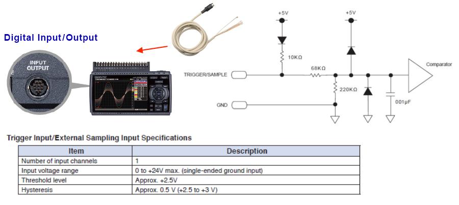 GRAPHTEC DATA LOGGER - DIGITAL INPUT AND OUTPUT EXTERNAL SAMPLING INPUT SPECIFICATIONS