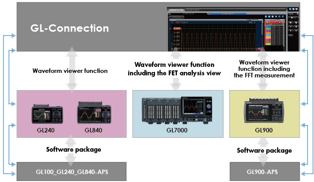 GRAPHTEC DATA LOGFER PLATFORM GL7000 INTEGRATED APPLICATION SOFTWARE FOR THE GL SERIES