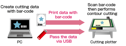 Vinyl Cutter Cutting Plotter Graphtec Cutting Master 4 Data Management Barcode USB Flash Memory.png