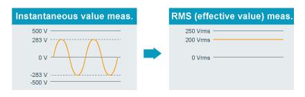 Graphtec midi Loggger GL980 Feature RMS Value.jpg