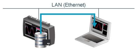 midi logger Graphtec GL2000 Ethernet LAN USB FTP Server Function.jpg