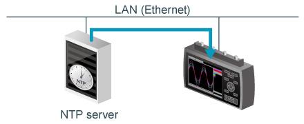 midi logger Graphtec GL2000 Ethernet LAN USB NTP Client Function.jpg
