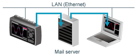 Graphtec midi Loggger GL980 Feature Email Sending Function.jpg
