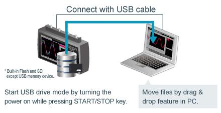 midi logger Graphtec GL2000 Ethernet LAN USB Drive Mode.jpg