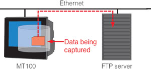 The data captured to the MT100's internal memory or the USB memory stick can be automatically backed up to the FTP server at fixed intervals.