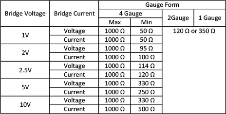 Table 4: Resistance values that can be input by setting the bridge voltage