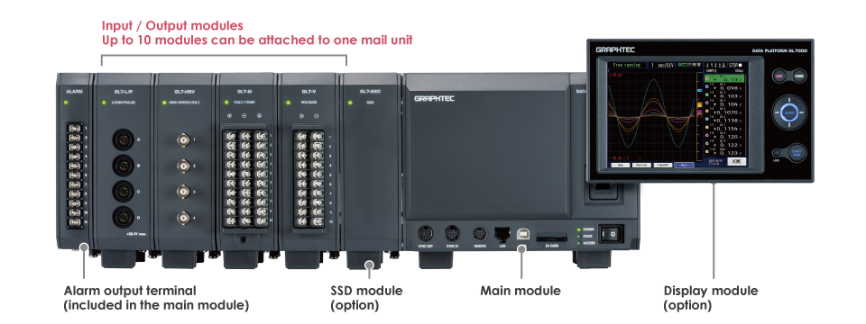 Data Acquisition Platform Modular Data Acquiion Measurement GL7000 - Input Output Modules.png